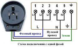 Подключение электроплиты в Санкт-Петербурге. Электромонтаж компанией Русский электрик